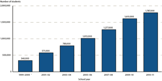 Growth of Enrollment in Charter Schools by Academic Year