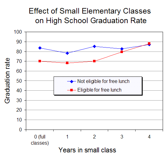 a commentary on benefits of smaller classes Researchers have studied the affects of class size on student achievement for  years  benefits of teaching in smaller classes for the purpose of higher  academic achievement this study will  cd institute commentary, 215, 1-13  hopkins.